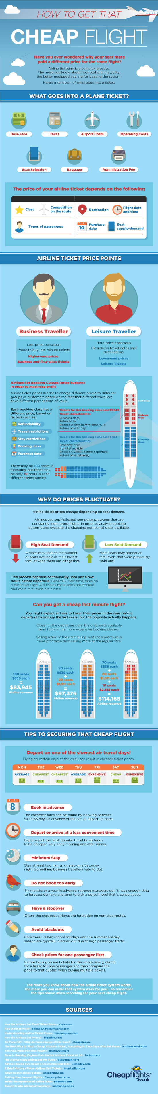 How to get cheap flights Infographic